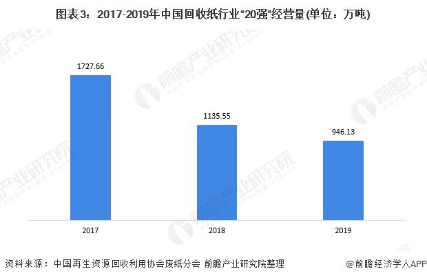 """图表3:2017-2019年中国回收纸行业""""20强""""经营量(单位:万吨)"""