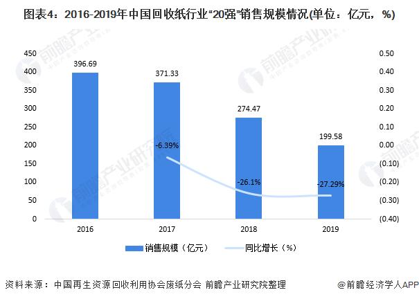 """图表4:2016-2019年中国回收纸行业""""20强""""销售规模情况(单位:亿元,%)"""