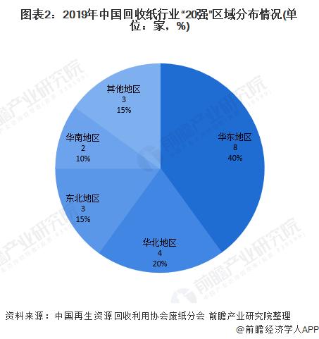 """图表2:2019年中国回收纸行业""""20强""""区域分布情况(单位:家,%)"""