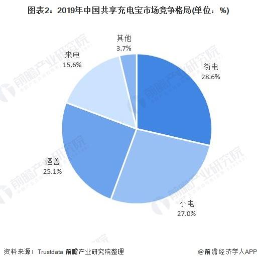 图表2:2019年中国共享充电宝市场竞争格局(单位:%)