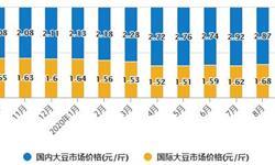 2020年1-10月中国大豆行业市场分析:累计进口量突破8000万吨