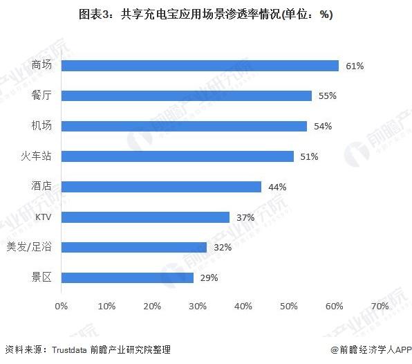 图表3:共享充电宝应用场景渗透率情况(单位:%)