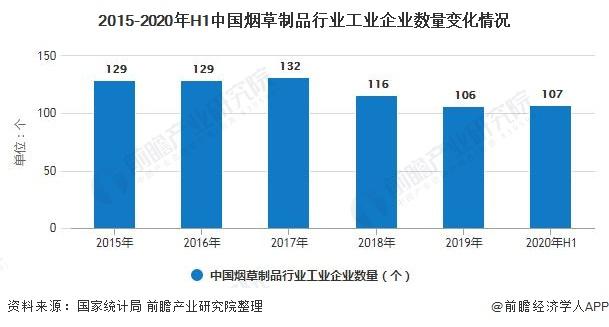 2015-2020年H1中国烟草制品行业工业企业数量变化情况