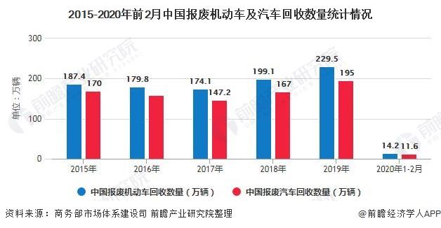 2015-2020年前2月中国报废机动车及汽车回收数量统计情况