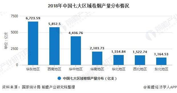 2018年中国七大区域卷烟产量分布情况
