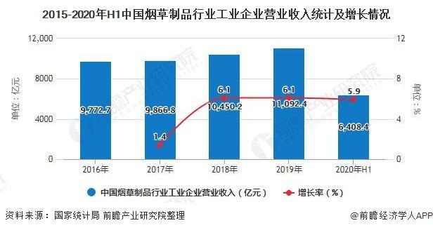 2015-2020年H1中国烟草制品行业工业企业营业收入统计及增长情况