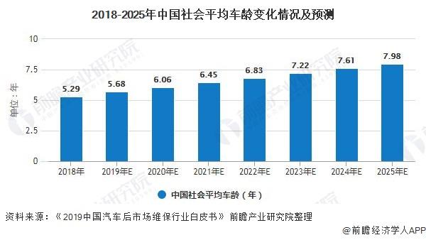 2018-2025年中国社会平均车龄变化情况及预测