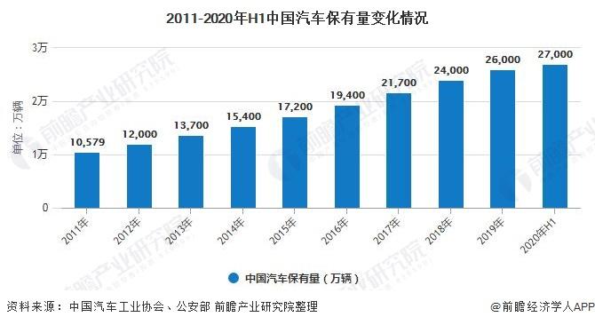 2011-2020年H1中国汽车保有量变化情况
