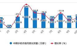 2020年1-10月中国手机行业市场分析:累计出货量超2.5亿部