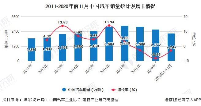 2011-2020年前11月中国汽车销量统计及增长情况