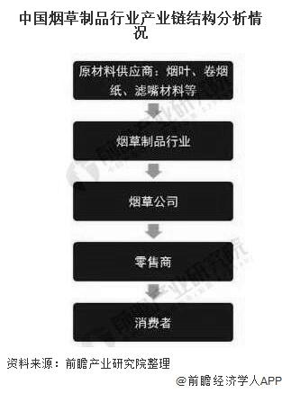 中国烟草制品行业产业链结构分析情况