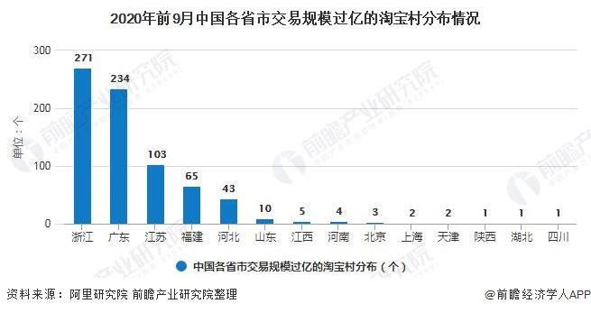 2020年前9月中国各省市交易规模过亿的淘宝村分布情况