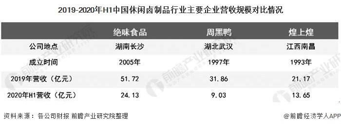 2019-2020年H1中国休闲卤制品行业主要企业营收规模对比情况