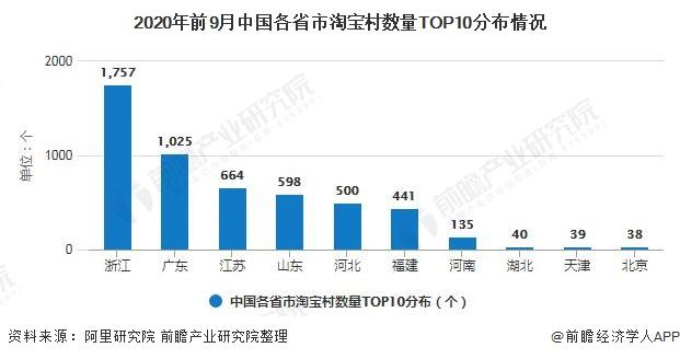 2020年前9月中国各省市淘宝村数量TOP10分布情况