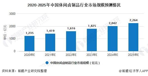 2020-2025年中国休闲卤制品行业市场规模预测情况