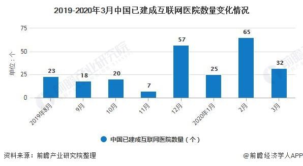 2019-2020年3月中国已建成互联网医院数量变化情况
