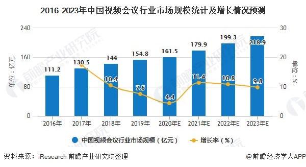 2016-2023年中国视频会议行业市场规模统计及增长情况预测