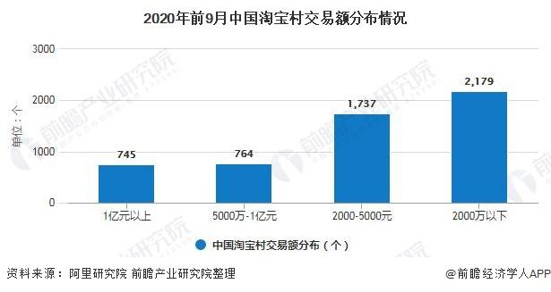 2020年前9月中国淘宝村交易额分布情况