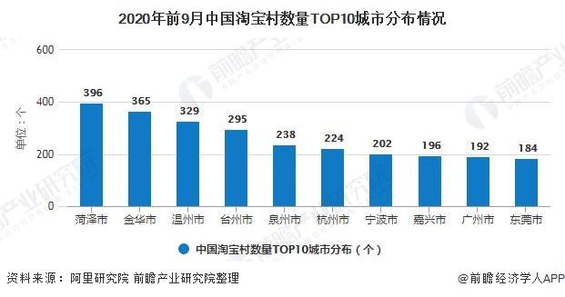 2020年前9月中国淘宝村数量TOP10城市分布情况