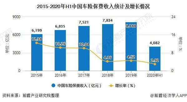 2015-2020年H1中国车险保费收入统计及增长情况