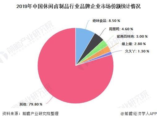 2019年中国休闲卤制品行业品牌企业市场份额统计情况
