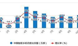 2020年1-10月中国智能手机行业市场分析:累计出货量超2.4亿部
