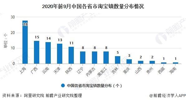 2020年前9月中国各省市淘宝镇数量分布情况