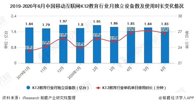 2019-2020年6月中国移动互联网K12教育行业月独立设备数及使用时长变化情况