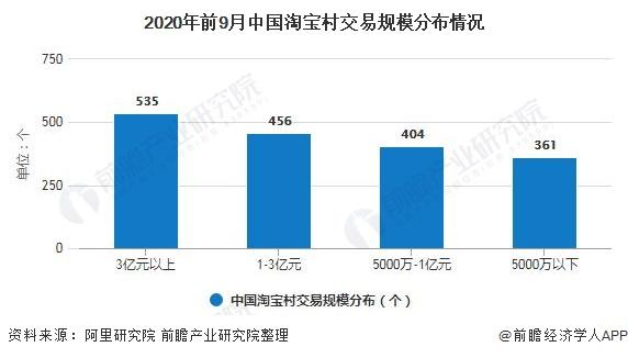 2020年前9月中国淘宝村交易规模分布情况