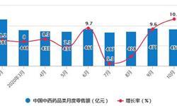 2020年1-10月中国中成药行业市场分析:累计出口量超9700吨