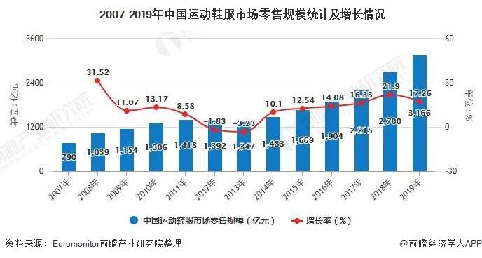 2007-2019年中国运动鞋服市场零售规模统计及增长情况