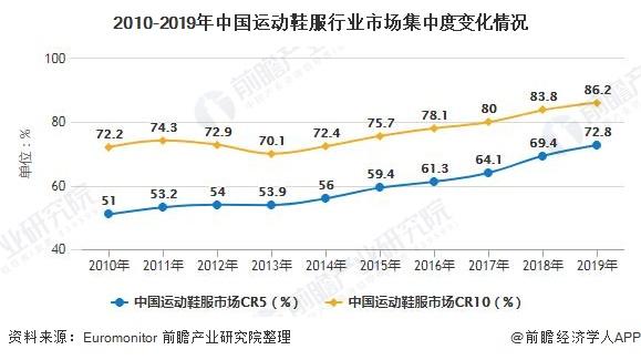 2010-2019年中国运动鞋服行业市场集中度变化情况