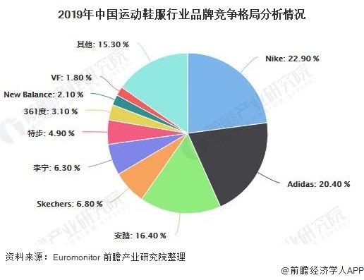 2019年中国运动鞋服行业品牌竞争格局分析情况