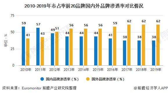2010-2019年市占率前20品牌国内外品牌渗透率对比情况