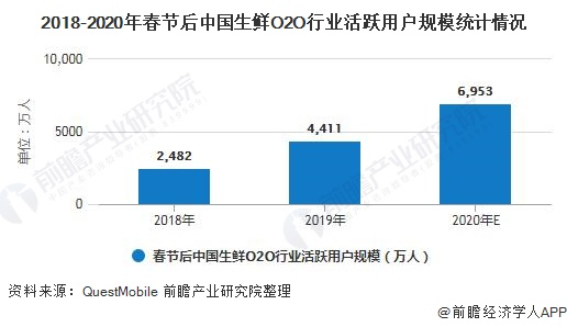 2018-2020年春节后中国生鲜O2O行业活跃用户规模统计情况