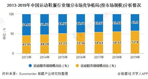 2013-2019年中国运动鞋服行业细分市场竞争格局(按市场规模)分析情况