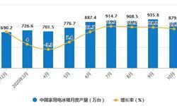 2020年1-10月中国冰箱行业市场分析:累计出口量超5600万台
