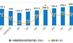 2020年1-10月中国洗衣机行业市场分析:安徽省洗衣机累计产量居全国首位