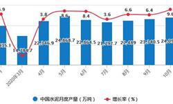2020年1-10月中国水泥行业市场分析:累计产量突破19亿吨