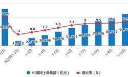 2020年1-10月中国零售行业市场分析:社会消费品零售总额累计突破30万亿元