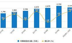 2020年1-10月中国造纸行业市场分析:累计产量突破1亿吨