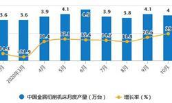 2020年1-10月中国机床行业市场分析:累计进口量突破7万台
