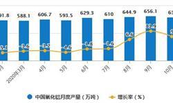 2020年1-10月中国氧化铝行业市场分析:累计产量突破6000万吨