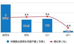 2020年1-11月中国乘用车行业产销现状分析 狭义乘用车累计产销量均超1700万辆