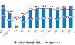 2020年1-11月中国汽车行业产销现状分析 累计产销量均突破2000万辆