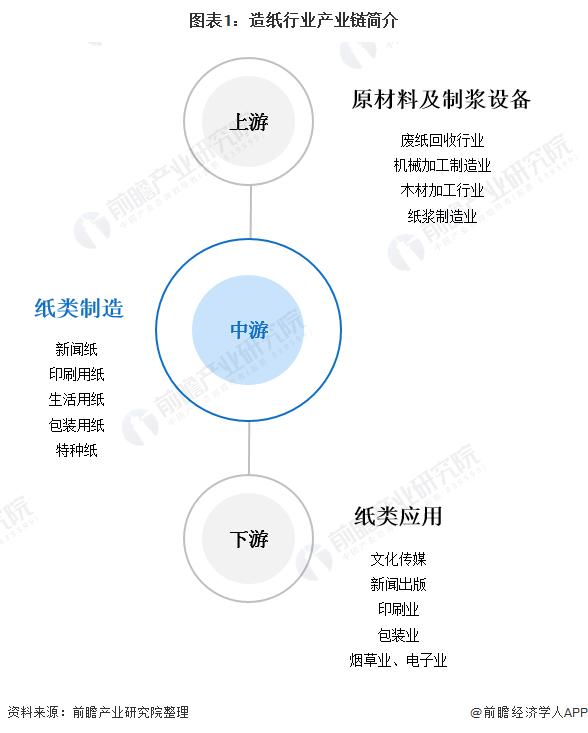 图表1:造纸行业产业链简介