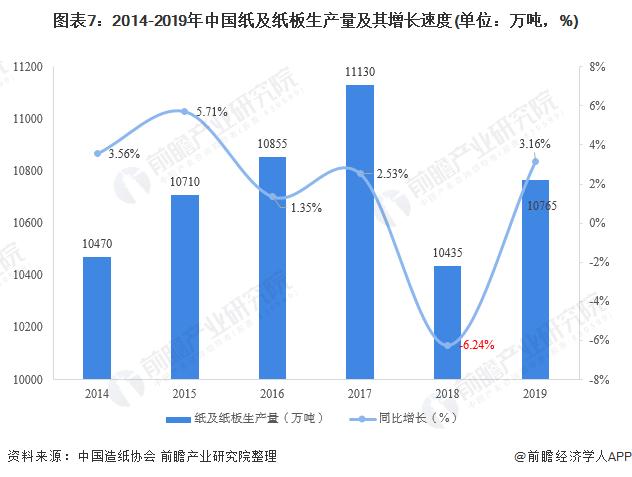 图表7:2014-2019年中国纸及纸板生产量及其增长速度(单位:万吨,%)