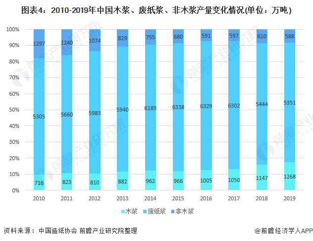 图表4:2010-2019年中国木浆、废纸浆、非木浆产量变化情况(单位:万吨)