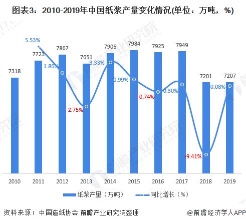 图表3:2010-2019年中国纸浆产量变化情况(单位:万吨,%)