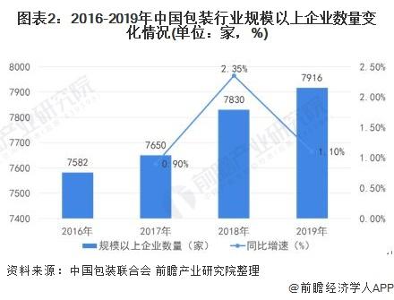 图表2:2016-2019年中国包装行业规模以上企业数量变化情况(单位:家,%)